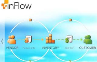 इनफ्लो इन्वेन्ट्री सोफ्टवेयर आपके व्यापार के लिए
